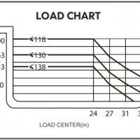 WS22SS-130 Load Chart