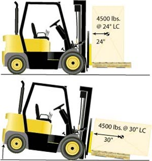 How to Prevent Forklift Tipping